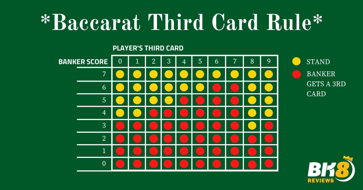 BACCARAT Third Card Rules