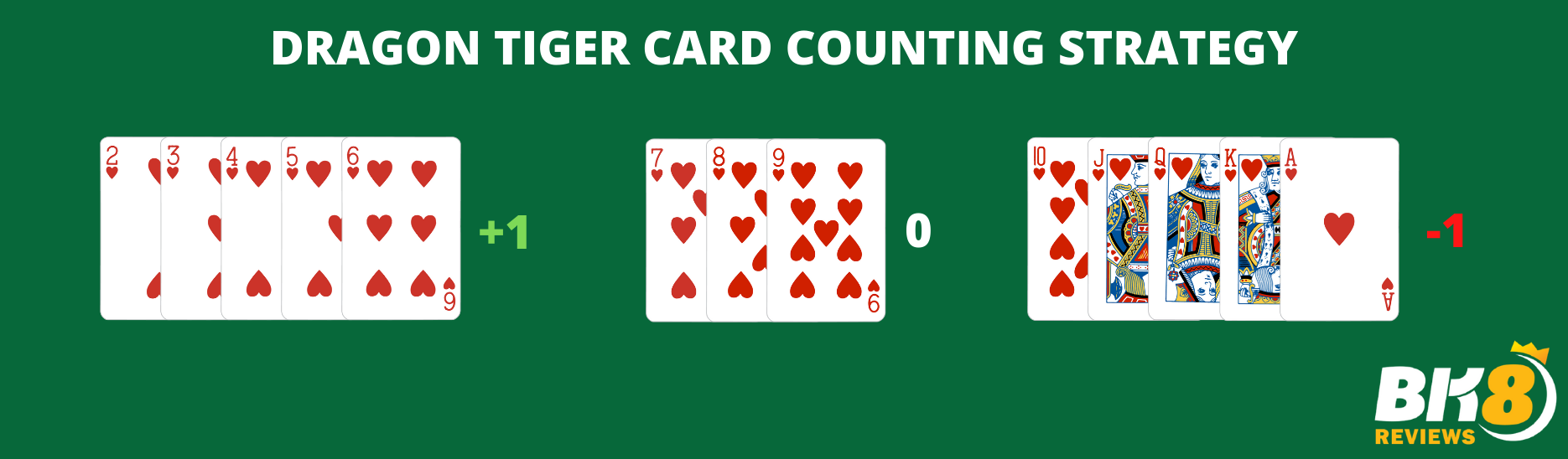 DRAGON TIGER CARD COUNTING STRATEGY