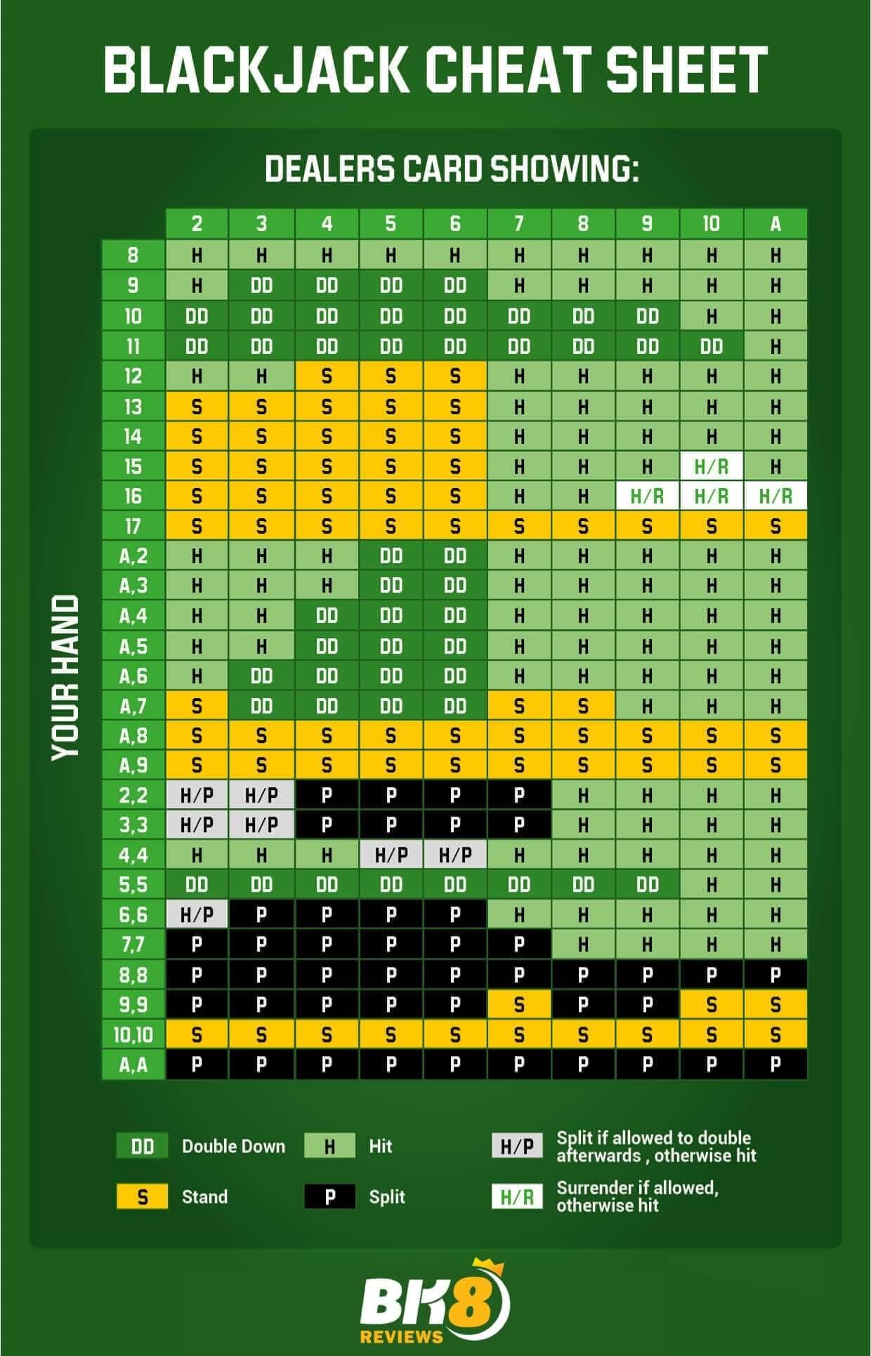 blackjack play guide win strategy